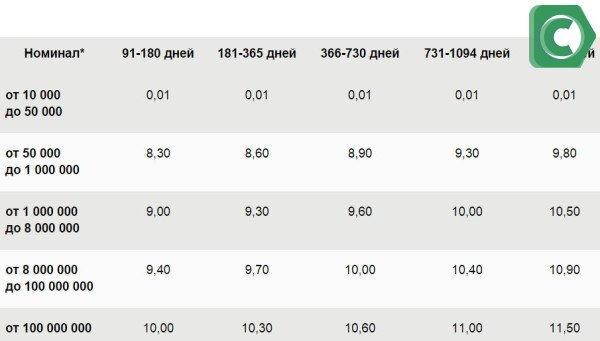 Сбербанк России предоставляет следующие проценты на сертификаты