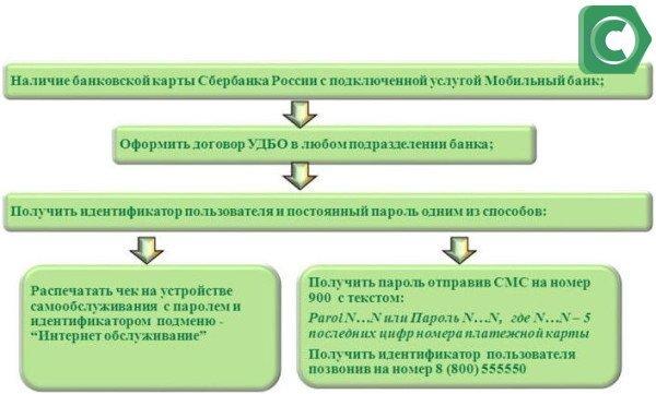 Пример. Такая последовательность действий нужна для подключения Сбербанк-Онлайн