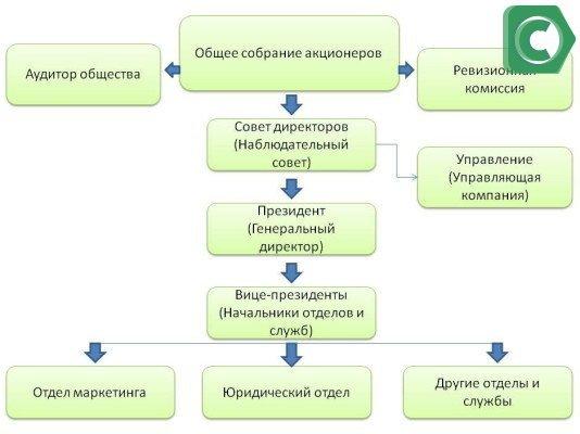 Структура ПАО