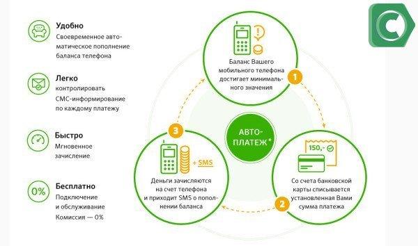 Автоплатеж за сотовую связь билайн - это одна из дополнительных услуг Сбербанка