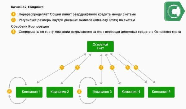 Схема действия овердрафтного кредита для юрлиц
