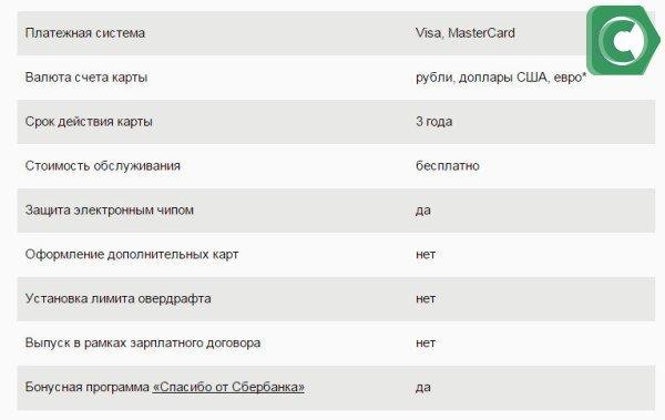 Основные параметры Visa Electron Momentum в Сбербанке