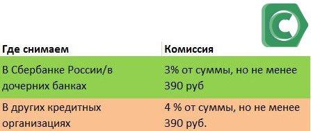 Процент за снятие наличных с кредитной карты в отделениях Сбербанка и сторонних банках