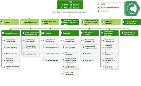 Схема автоинформатора Сбербанка