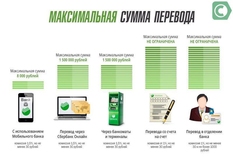 максимальная сумма перевода через сбербанк