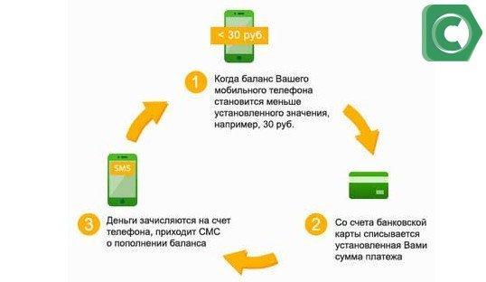 Как происходит автоматическое пополнение счета сотового оператора