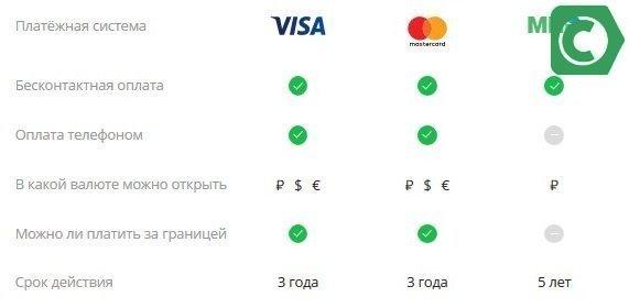 золотые карты разных платежных систем