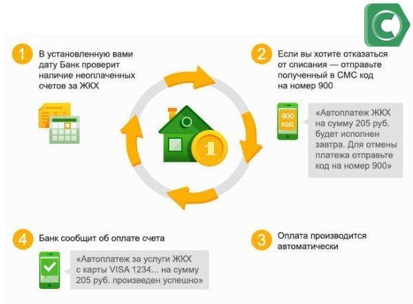 Как работает автоматический платеж ЖКХ (инфографика)