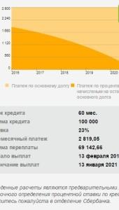 Кредит 100 000 р на свадьбу