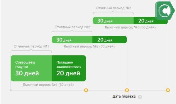 Льготный период по карте Visa Gold и Classic Аэрофлот