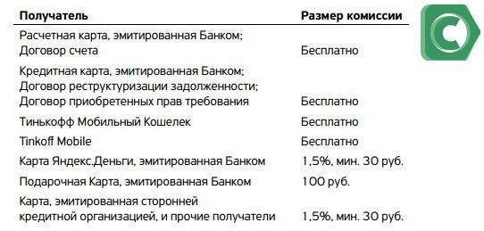 Отправка средств с карточек других банков - комиссииии