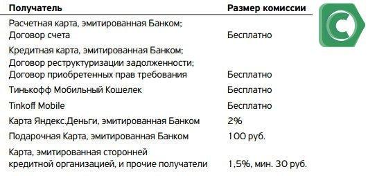 Перевод с расчетной карты Тинькофф - комиссии