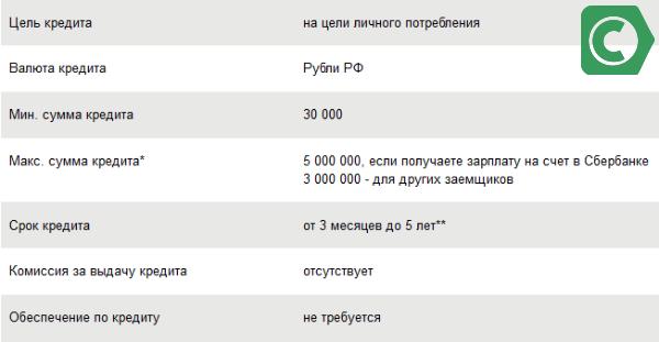 Кредит на 3 миллиона сбербанк