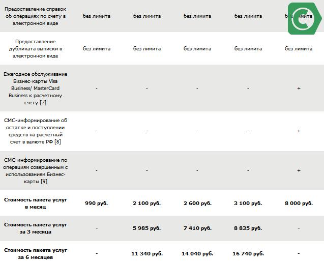Стоимость оформления и ведения счетов в разных пакетах для юридических лиц