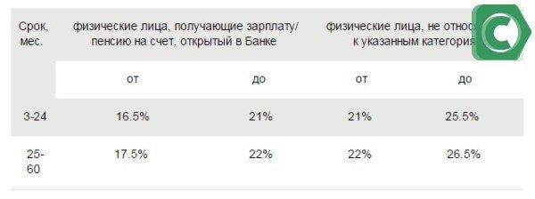 Процентные ставки по кредитам в Сбербанке