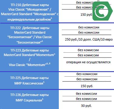 различные тарифы для карточек