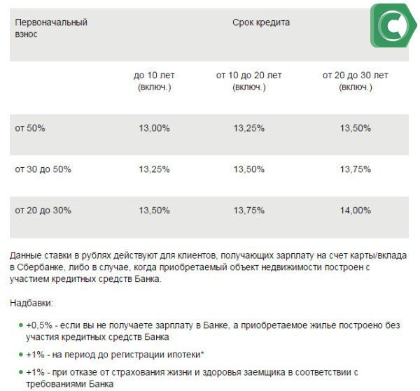 Базовые процентные ставки по ипотеке в Сбербанке