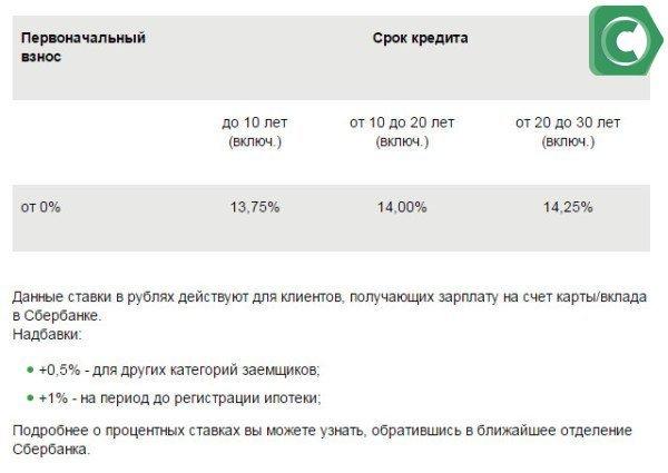 Процентные ставки по рефинансированию ипотеки в Сбербанке