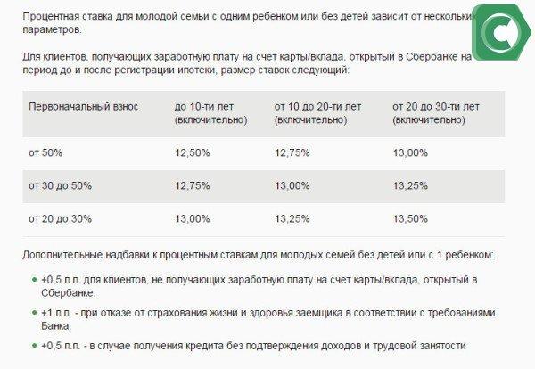 Расчет процентной ставки по ипотеке Молодая семья в Сбербанке