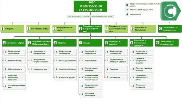 Схема голосового меню (IVR) Контактного центра в Сбербанке