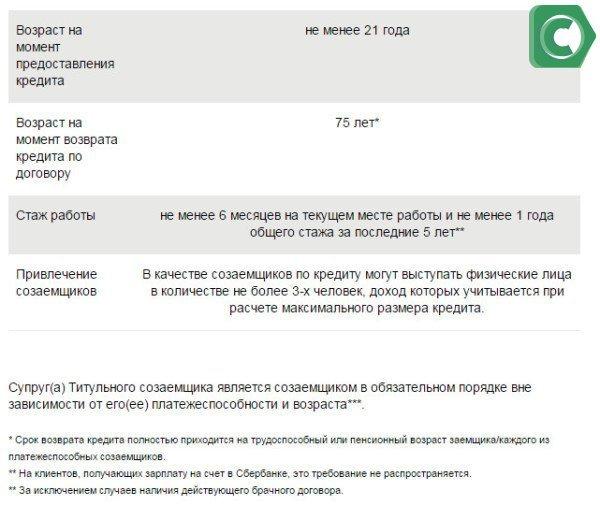 Требования к заемщикам в Сбербанке