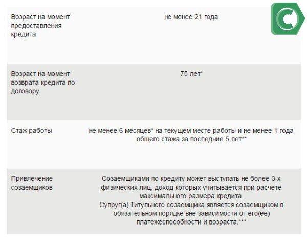 Требования к заемщикам для оформления ипотеки в Сбербанке