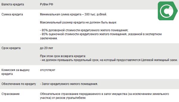 Условия кредитования по бюджетной военной ипотеке в Сбеорбанке