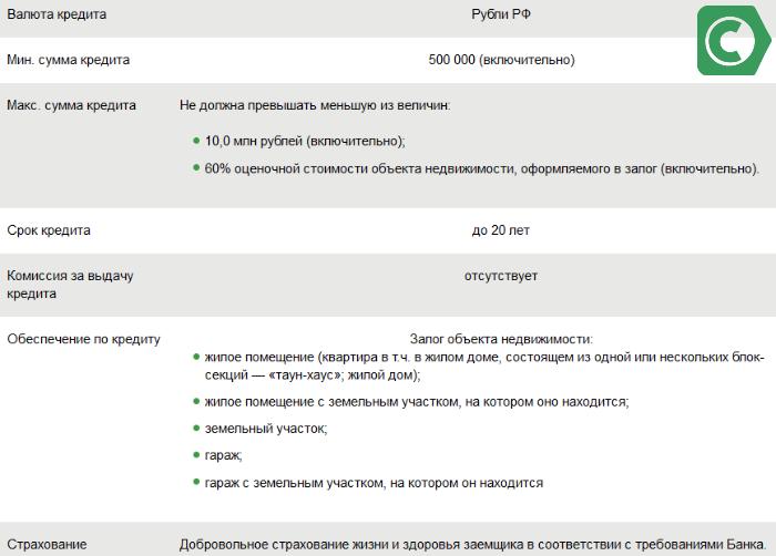 взять кредит 500 тысяч рублей на пять лет в сбербанке калькулятор онлайн