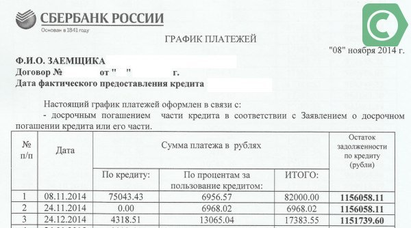 Пересчет процентов при досрочном погашении кредита сбербанк