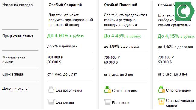 условия вкладов пакета премьер
