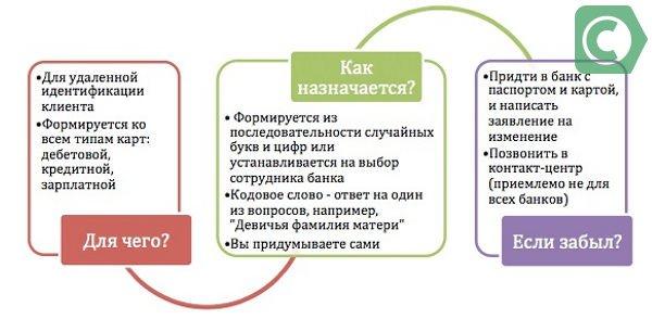 В составление кодового слова избегайте вариантов, о которых могут догадаться мошенники