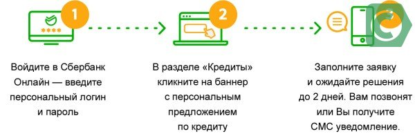 Заявка на кредит в Сбербанк через интернет заполняется в Личном кабинете