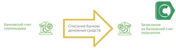 Для осуществление многих переводов просто необходимо узнать БИК и расчетный счет карты Сбербанка