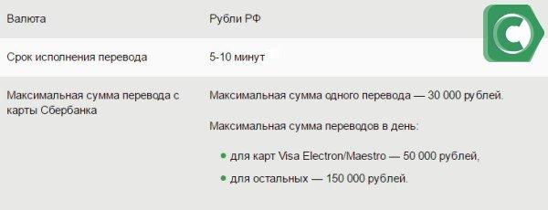 Информаци по переводу с карты Сбербанка на карту стороннего банка (максимальный срок перевода может достигать 5 дней)