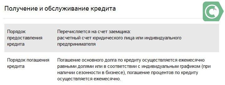 экспресс овердрафт сбербанк