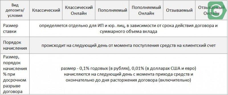 депозит классический сбербанка россии