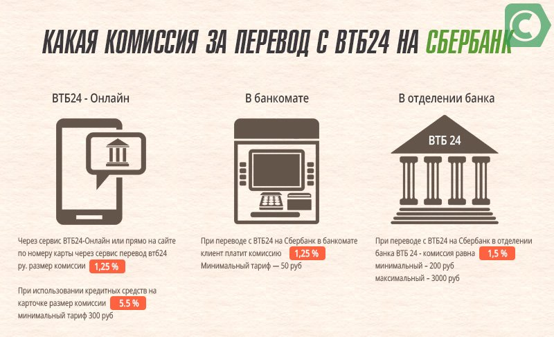 Комиссия за перевод денег с ВТБ 24 на сбербанк