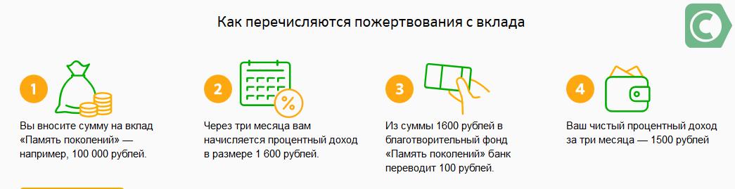 Изображение - Вклад «память поколений» от сбербанка россии Clip2net_170414222844