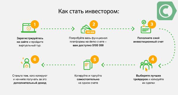 etoro сбербанк бизнес онлайн