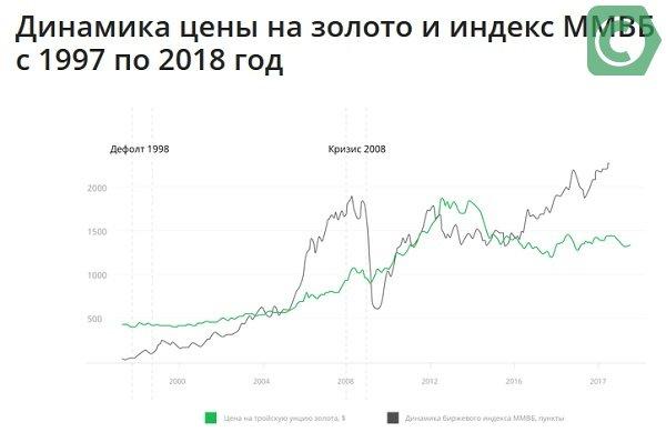Стоимость золота в Сбербанке