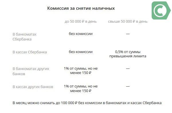 карта моментум сбербанк лимит перевода
