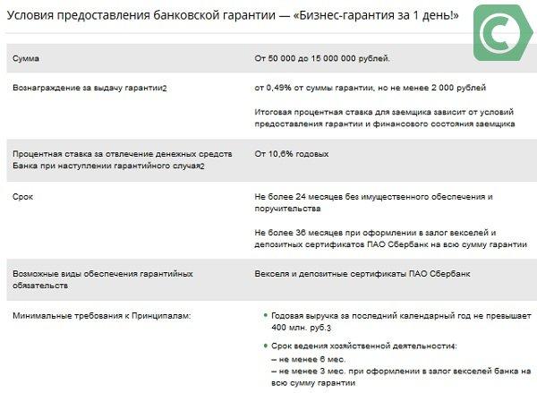 условия предоставления банковской гарантии за 1 день