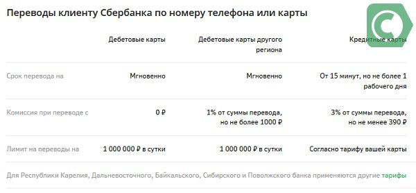 сроки выполнения денежных переводов Сбербанк