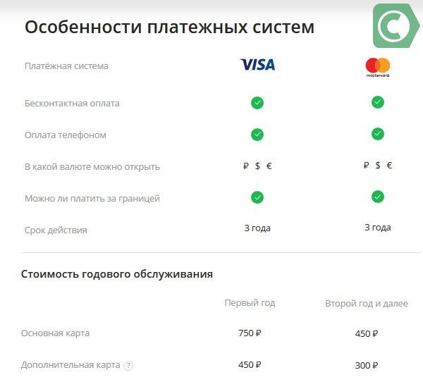 тарифы карты сбербанка