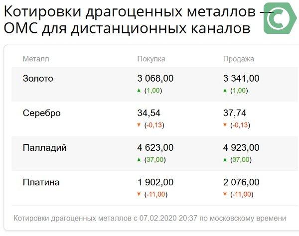 цена металлов