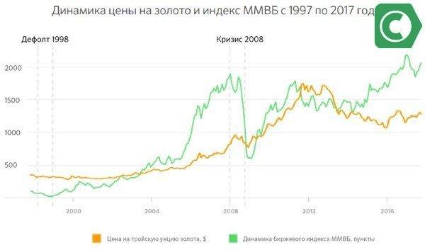динамика цены на золото