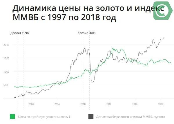 цена на золото сбербанк