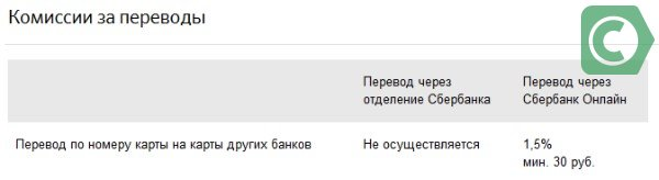 комиссия за перевод с карты сбербанка