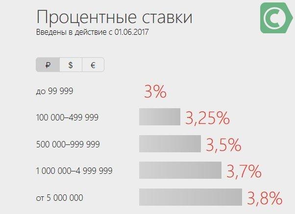 Процентные ставки Алфа Банк Блиц доход