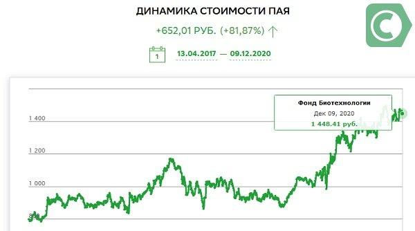 График доходности фонда Биотехнологии